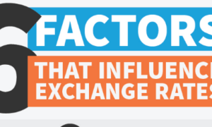 Factors That Influence Exchange Rates