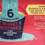 Infographic- 6 Common Money Mistakes That Businesses Make
